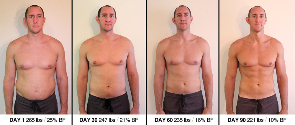 This is NOT an athlete I've coached, but rather gives you a realistic idea of what 15% and 10% body fat looks like on your average guy. Photo Via: https://jasondoesstuff.com/wp-content/uploads/2012/08/day-1-30-60-90.jpg