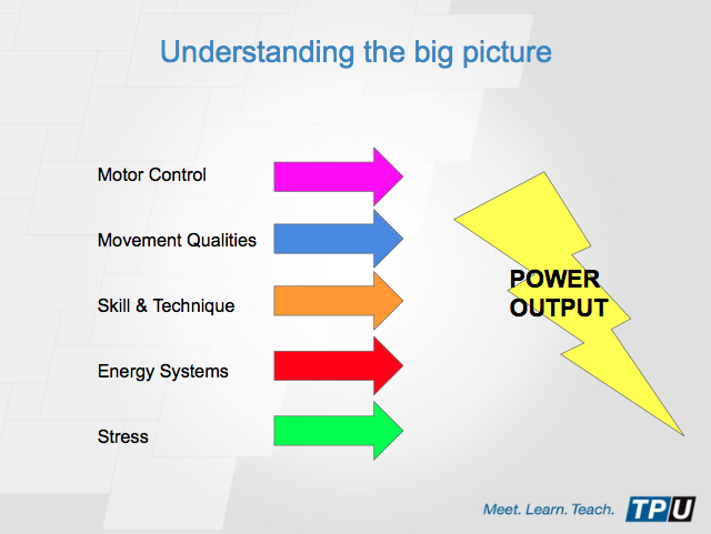 """Screen shot from """"Strength Training For Cycling Success"""" online course hosted by Training Peaks University"""
