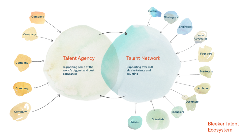 Bleeker Talent Ecosystem