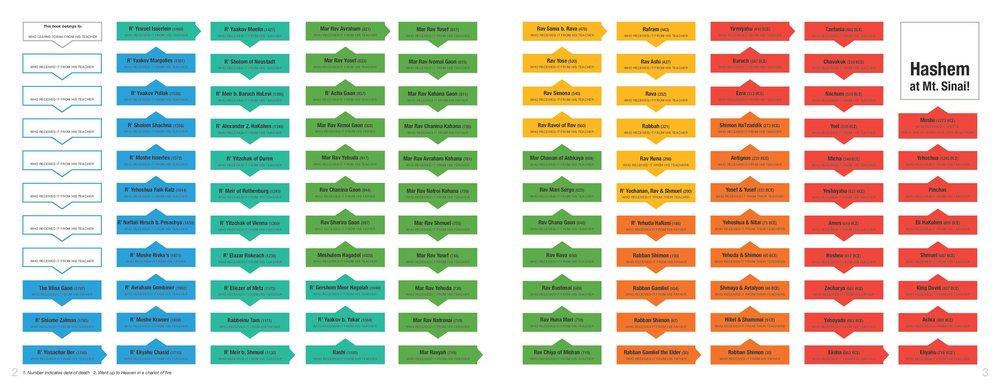 Mesorah Book_generic_spreads-page-003.jpg