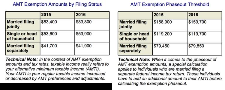 The Alternative Minimum Tax AMT Asset Strategy Advisors LLC – Alternative Minimum Tax Worksheet