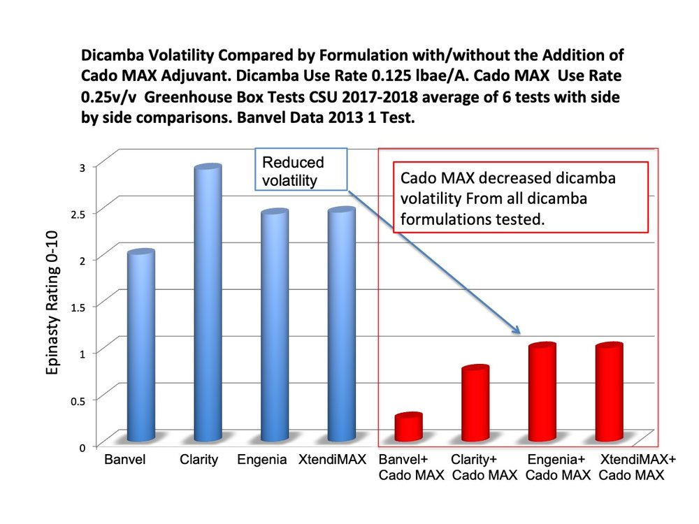 Cado MAX performance with multiple dicamba formulations.
