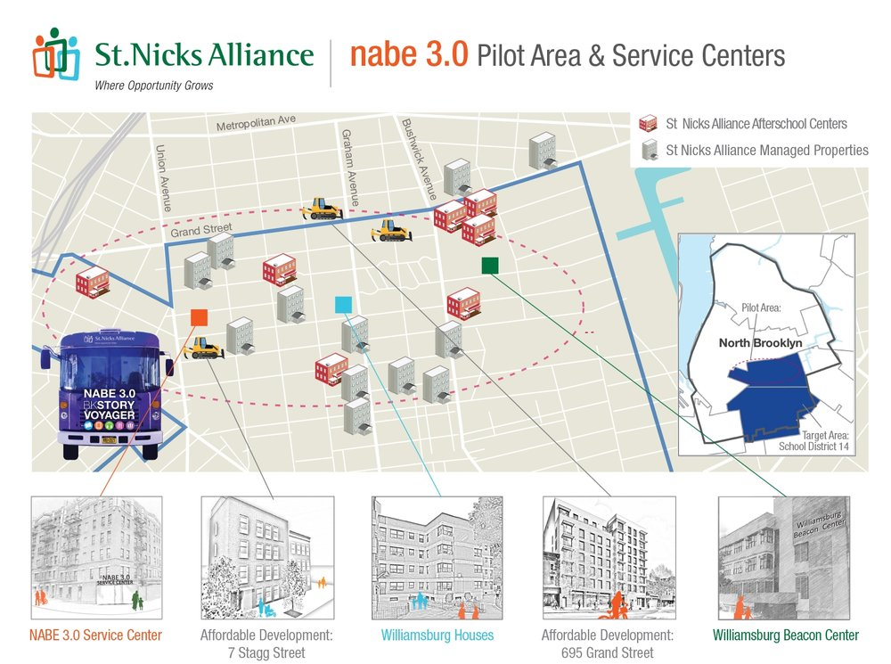 The NABE 3.0 pilot area is a 15-block section of our target area. The pilot area is home to 20,854 residents and includes public and affordable housing, public schools and community centers where St. Nicks Alliance has a significant presence and where we plan to build 150 units of affordable housing.