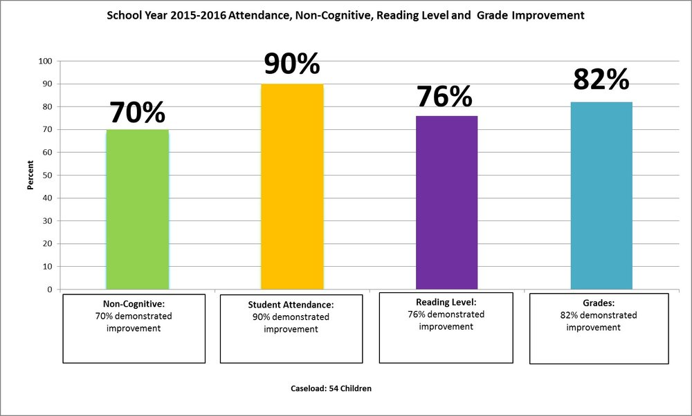 In the 2015-2016 school year, 70% of students had a demonstrated improvement in non-cognitive learning, 90% demonstrated an improvement in school attendance, 76% demonstrated an improvement in reading level, and 82% demonstrated an improvement in overall grades.