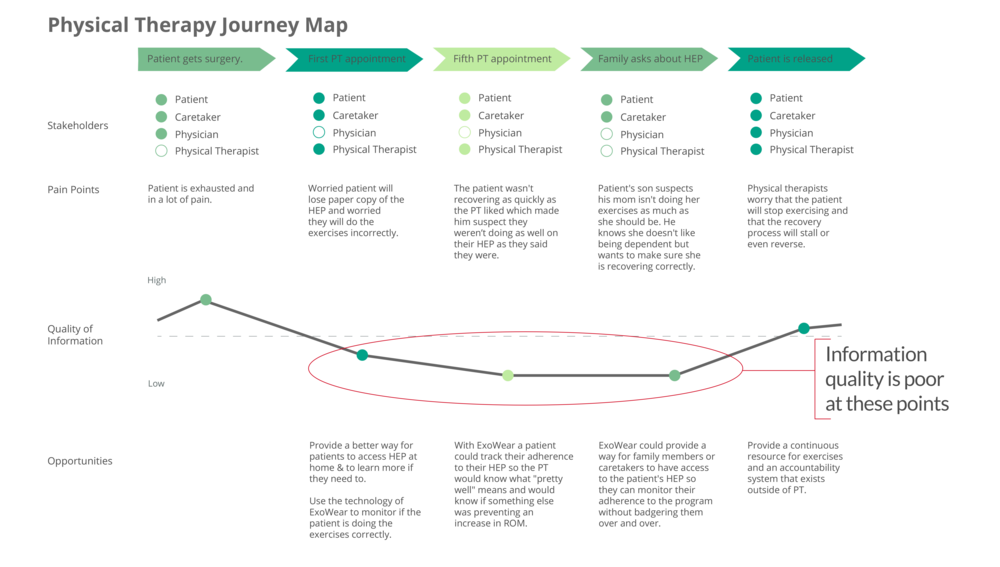 This journey map revealed opportunities for ExoWear to improve information quality at key points in the therapeutic process.