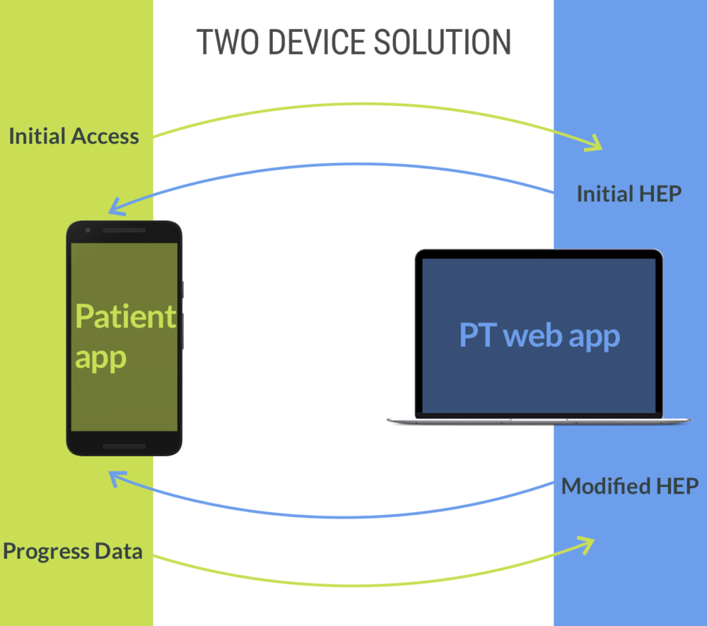 An overview of how the two devices (and users) will work together