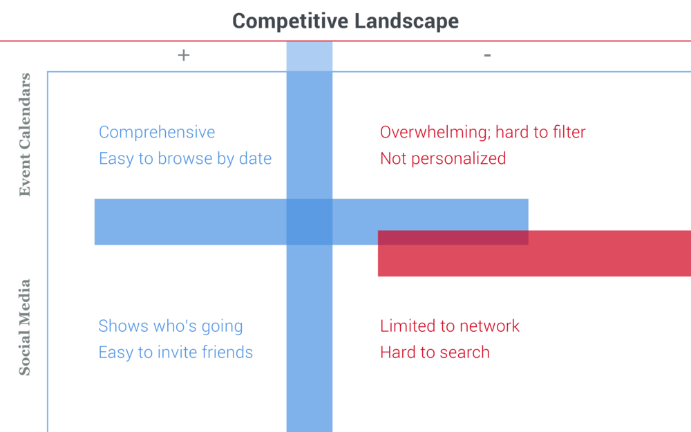 Snapshot of the strengths and weaknesses of the two main competitor types