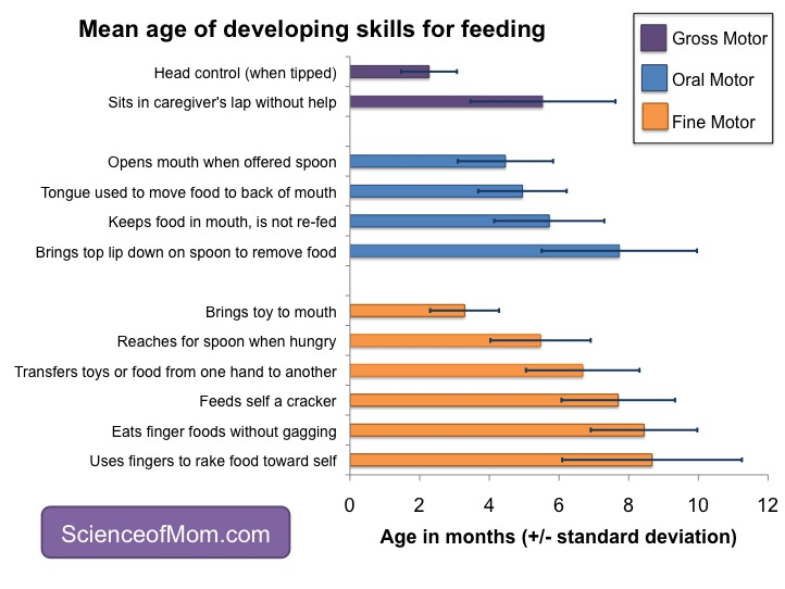 science of mom developmental cues for starting solids