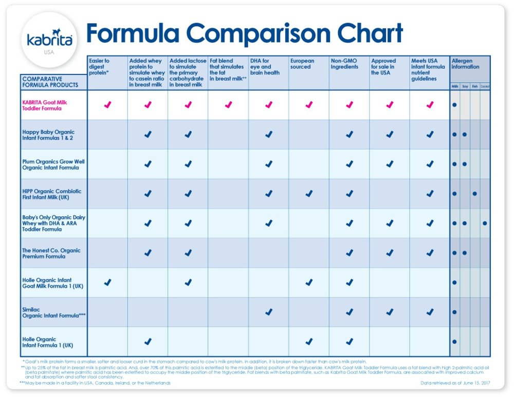 Kabrita formula comparison chart - udated-page-001.jpg