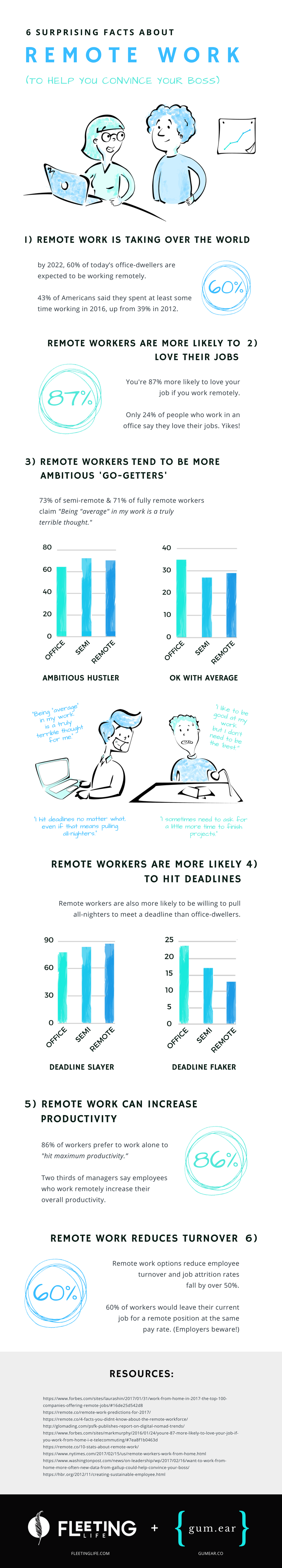 6 surprising facts about remote work infographic.png