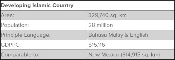 Table including stats about Malaysia. Area: 329,740 square kilometers Population: 28 million Principle Language: Bahasa Malay & English GDPPC: $15,116 Comparable to: New Mexico (314,915 square kilometers)