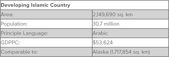Table including stats about Saudi Arabia. Area: 2,149,690 square kilometers Population: 30.7 million Principle Language: Arabic GDPPC: $53,624 Comparable to: Alaska (1,717,854 square kilometers)