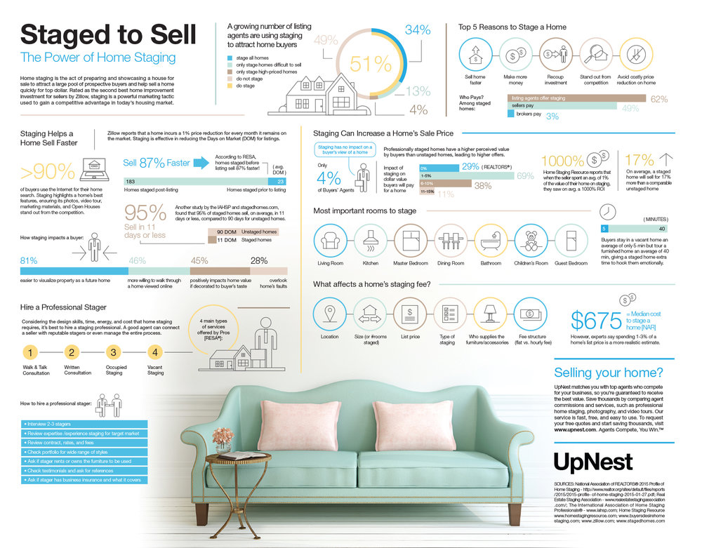 upnest_infographic_the_power_of_home_staging.jpg