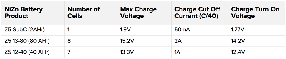 Charging-reference-values-for-ZincFive-NiZn.png