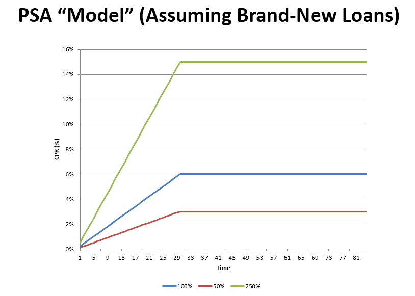 the model was developed in the early 1980s when both the mortgage and bond markets were very different