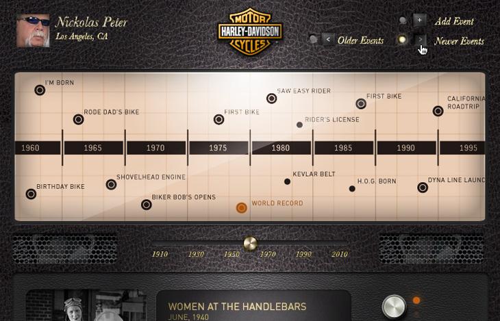 Harley Davidson Timeline –Harley facts + user stories