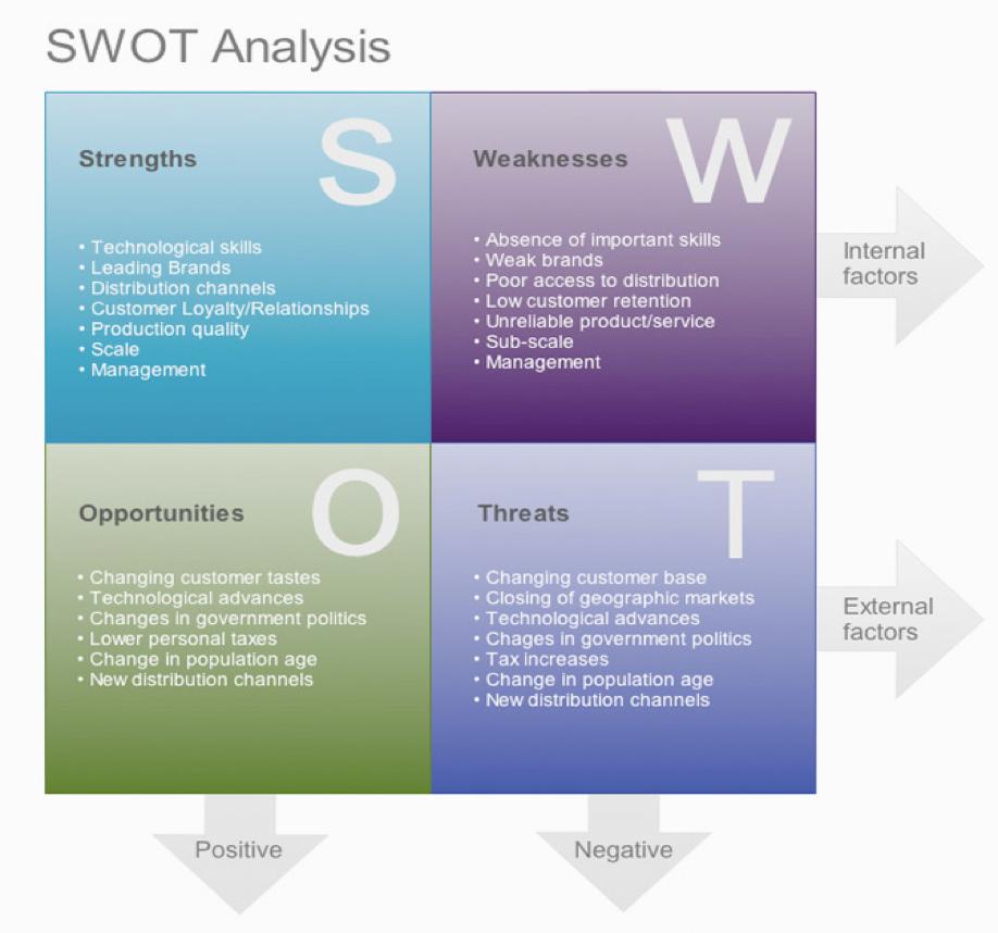 SWOT analysis.png