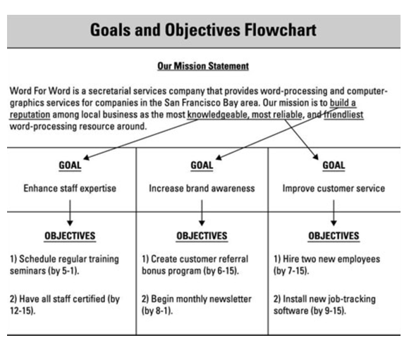 Goals and Objectives Flowchart.PNG