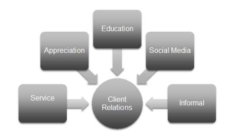 Retention Activities.PNG