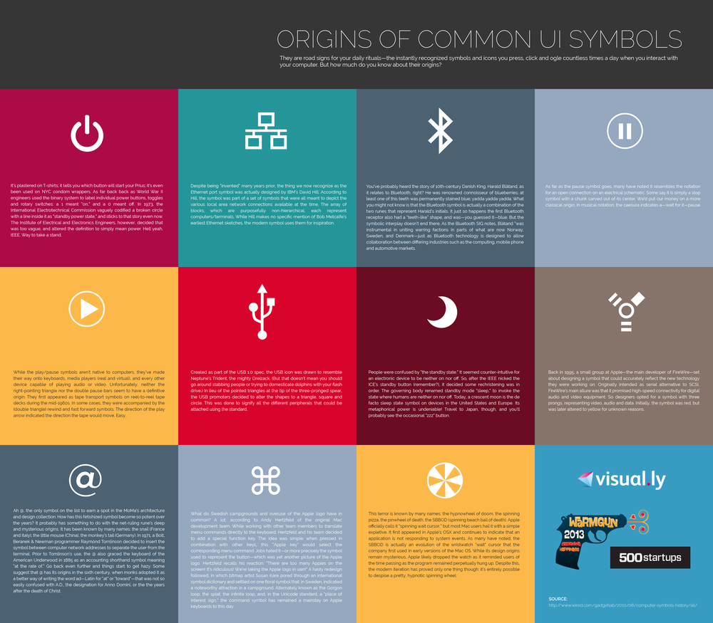 The origins of common ui symbols cadmonkey the rest of the infographic similarly and succinctly describes other ui symbols and their origins quite well enjoy the lost stories of the symbols on our biocorpaavc