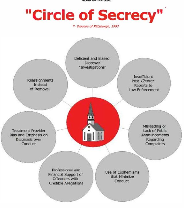 The PA #grandjuryreport depicted a #circleofsecrecy used to coverup the culture of abuse inside the church. The same techniques are now being exposed at Hillsong and in other organizations that have institutionalized abuse.