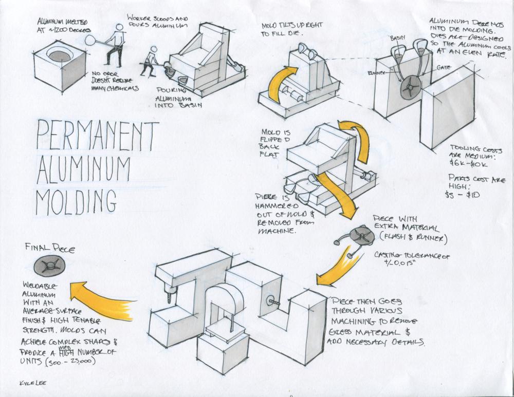HTAM_permanent_molding.png