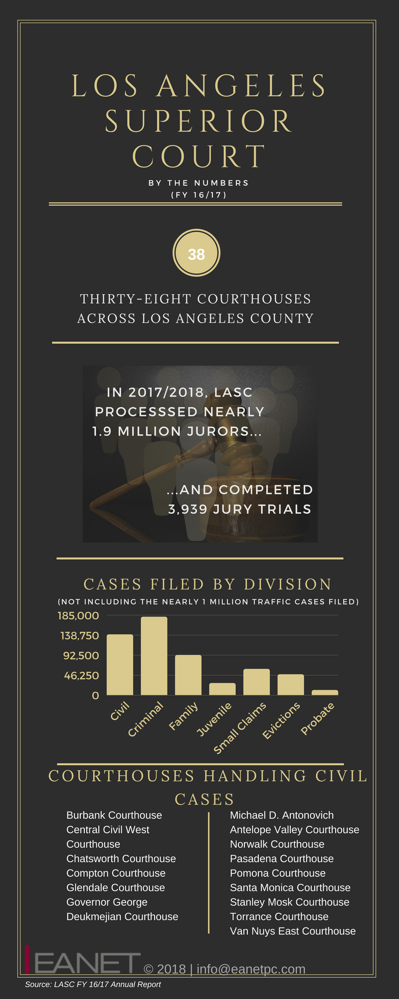 LOS ANGELES SUPERIOR COURT BY THE NUMBERS (2).png