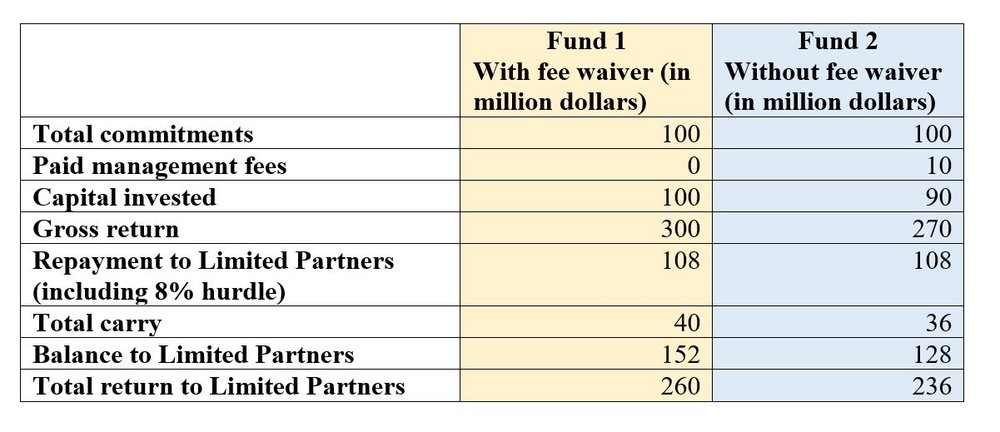 Distribution waterfall showing difference with management fee waiver