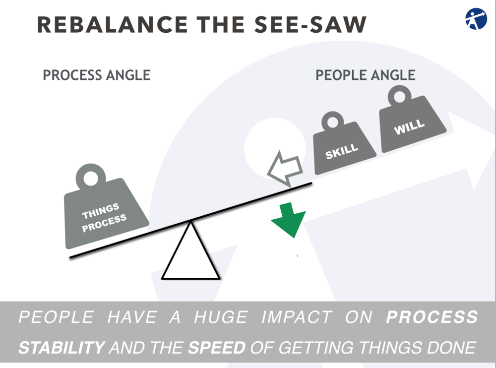 Rebalance see-saw.png