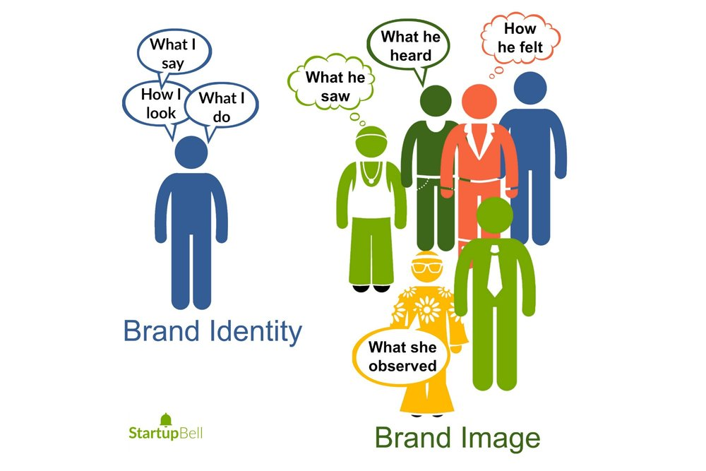 The difference between brand identity and brand image.  Decide how you want to be perceived.