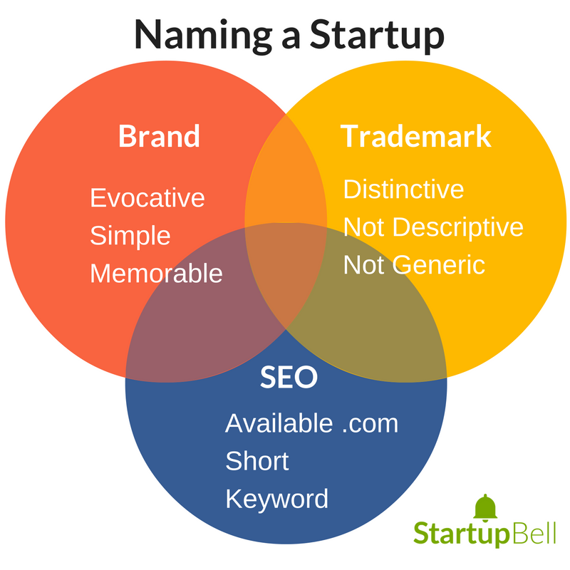 To find a good name for our company you have to keep three components in mind: ·         Branding.  Who do we want to appeal to? ·         Search Engines.  Poor names can hamper your SEO efforts later. ·         Trademarks.  Only certain names are registerable as a trademark.