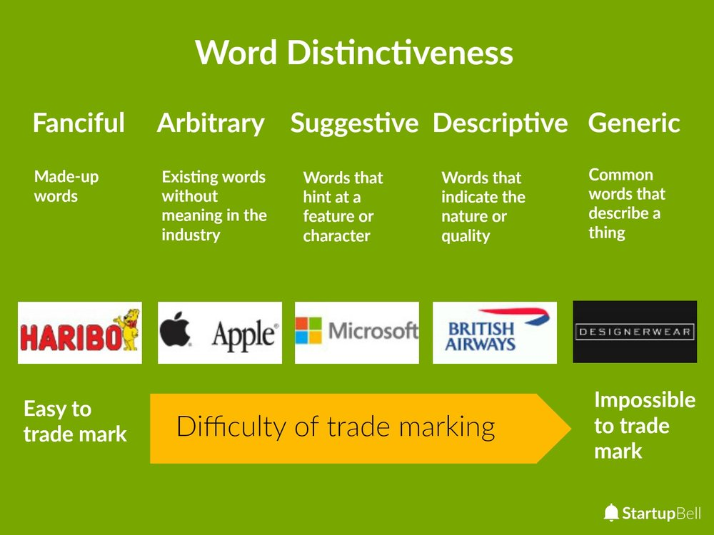 Word distinctiveness is the most important concept in trademarking