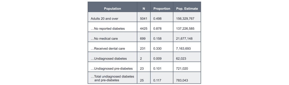 Table 1. Diabetic Screening Market. Estimates for US population who could benefit from diabetes screening by a dentist. The initial sample of NHANES respondents was 10,122 individuals, which was equated with the total US population of 313,900,000 at the time of study. Population estimates were determined by multiplying successive proportions from the previous sample by the previous population estimate. Similar algorithms were used to assess markets for other systemic health conditions.