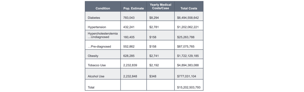 Table 7. Costing Analysis Calculation. Sample calculation: 783,043 N × $8,294 DME = $6,494,558,642 TEB, where N = size of the target market, DME = direct per patient medical expenditures for the undiagnosed (and untreated) condition, and TEB = total economic burden from the undiagnosed condition