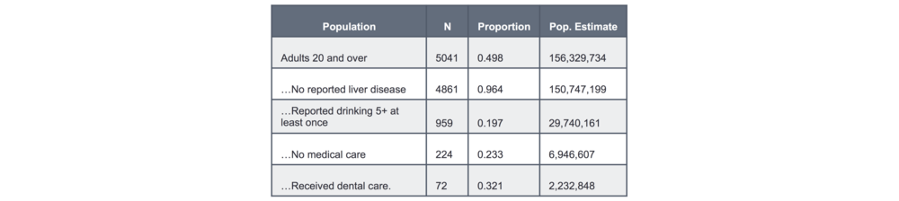 Table 6. Alcohol Abuse Screening Market. US population estimates of those eligible for alcohol screening by a dentist.