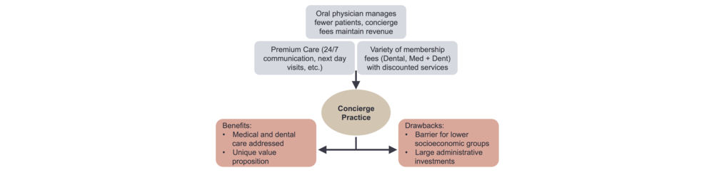 Figure 4. The Concierge Model for the Oral Physician.