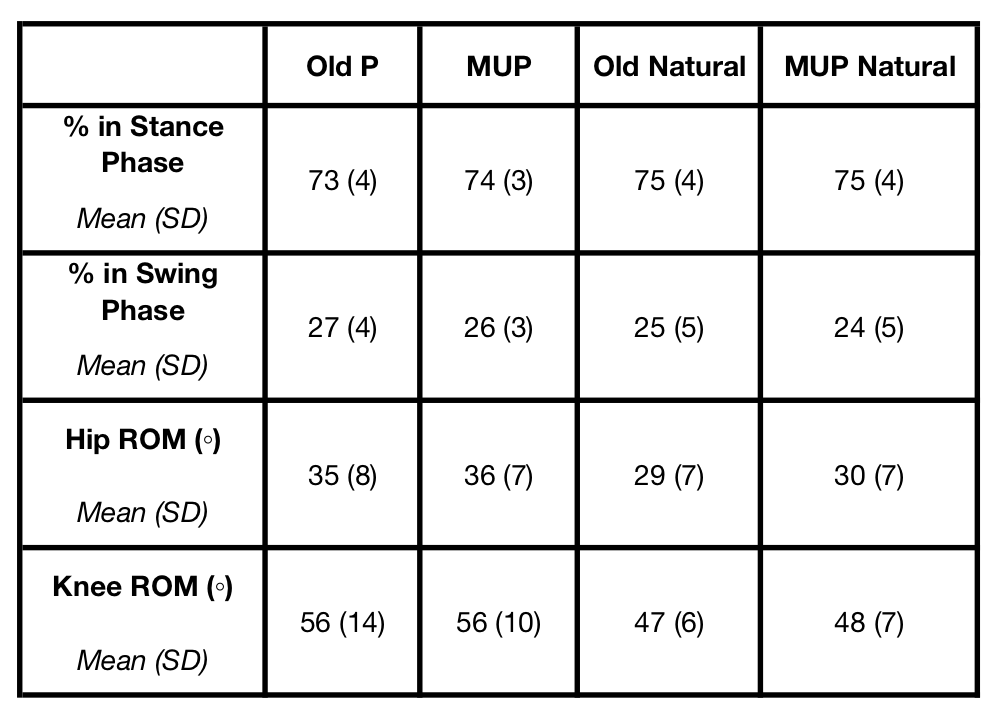 Table 2.   Gait comparison . Shows average % time patients spent in stance phase or swing phase and overall patient hip and knee ROM during one gait cycle.