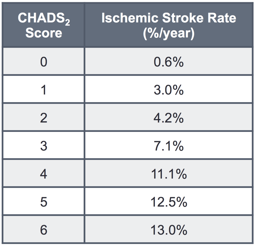 Table 2.  Ischemic Stroke Rate (%/year) by CHADS2 Score.