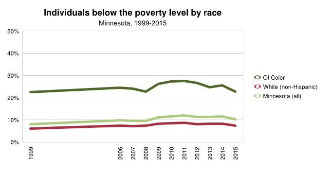 http://www.mncompass.org/disparities/race#1-9529-g