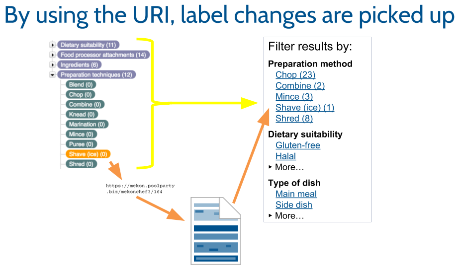 structured content meets taxonomy webinar recording data states