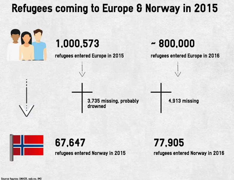 Source: UNHCR, SSB, IMO