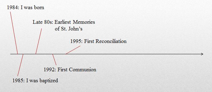 spiritual timeline.PNG