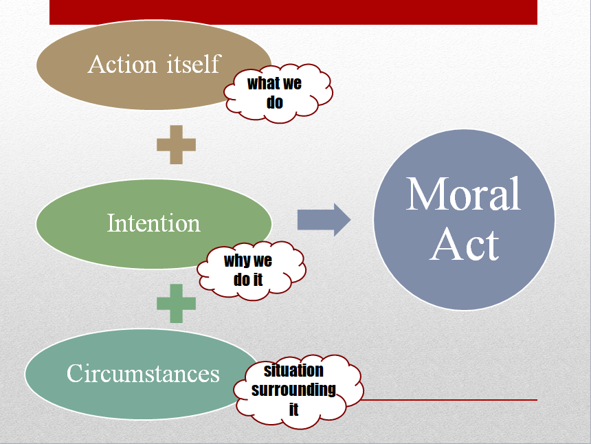 Moral Acts.PNG
