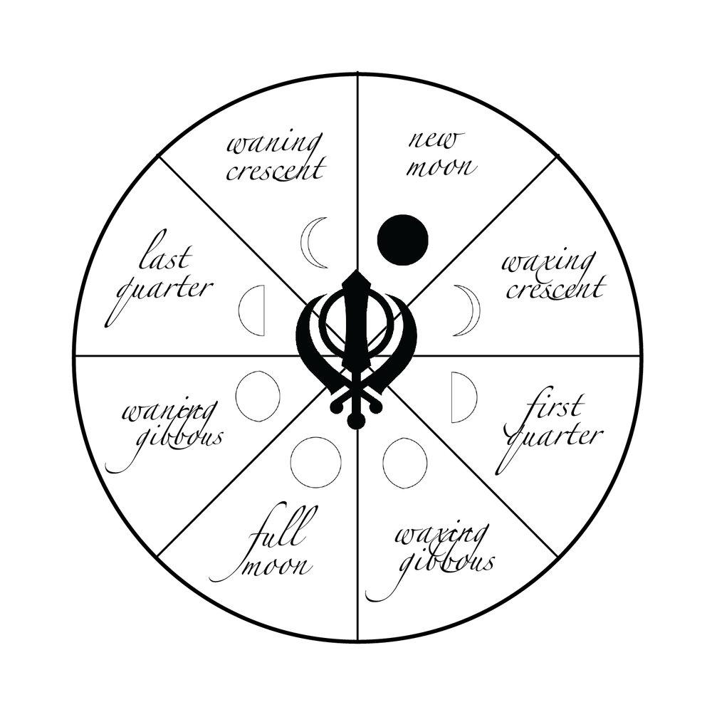 moon phases circle.jpg