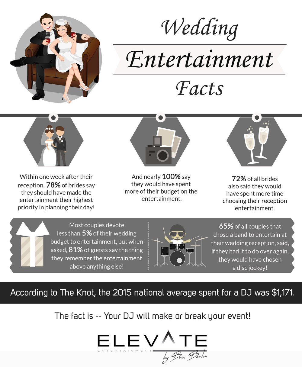 Wedding Entertainment Facts