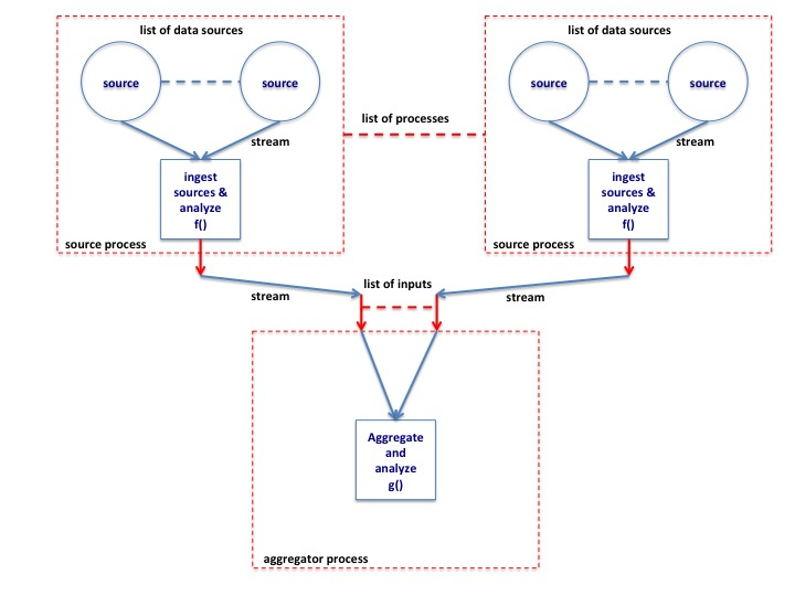 The Process Structure for Aggregating and Analyzing Multiple Streams