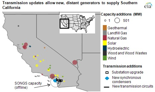 Source:    U.S. Energy Information Administration, based on the California Independent System Operator's 2013 Summer Loads and Resources Assessment.