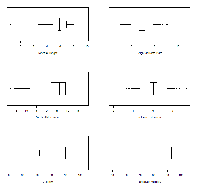 Figure 5: Boxplots, all pitches thrown
