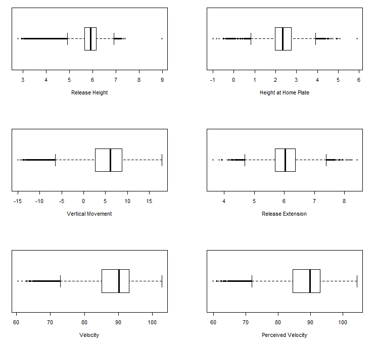 Figure 6: Boxplots, batted balls only
