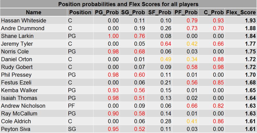 Table 3: Top 15 Flex Scores